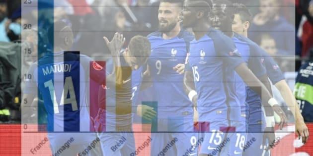 Pour la Coupe du monde, les Français pronostiquent la France