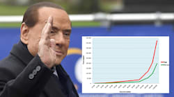 Il grafico che Berlusconi ha portato in Europa per la sua flat tax (ma che non convince la