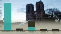 Notre-Dame: Trois graphiques qui montrent l'afflux exceptionnel de