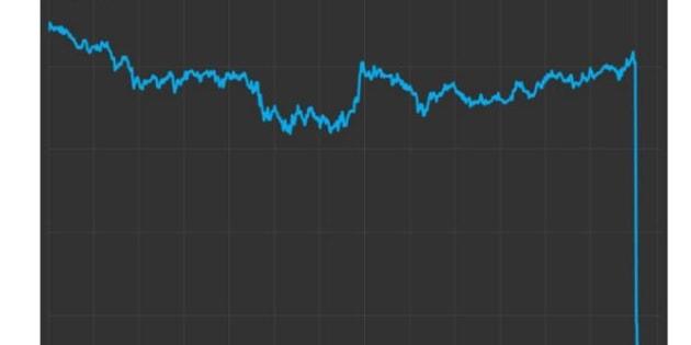 Les marchés réagissent mal au revers de Theresa May