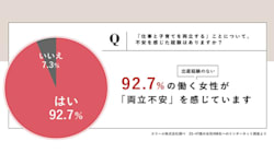9割強の女性たちが「両立不安」を抱える日本社会