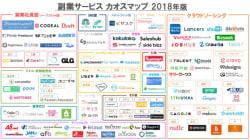 副業系サービスをまとめたカオスマップの2018年度版が公開