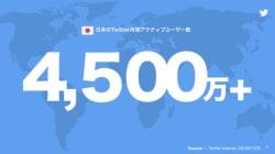 Twitterの月間アクティブユーザー数は日本で4500万超 全世界では3億2600万