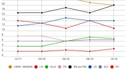 Un sondage donne LREM et RN au coude-à-coude pour les européennes, la France insoumise