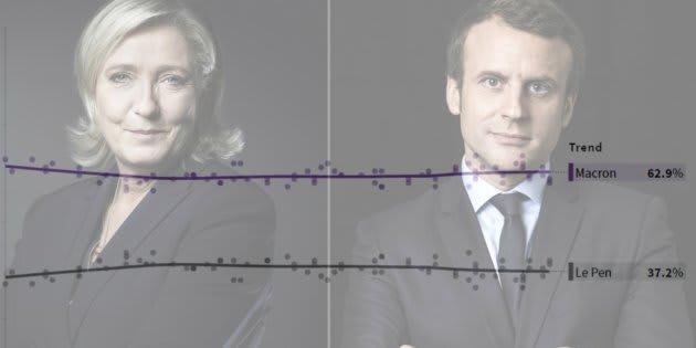 Emmanuel Macron toujours devant Marine Le Pen dans notre compilateur de sondages