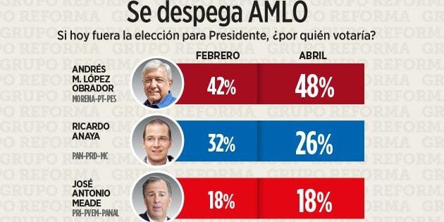 Encuesta del periódico Reforma del 18 de abril de 2018.