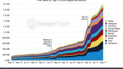 Sur iPhone, vos applis favorites prennent 12 fois plus de place qu'il y a 4
