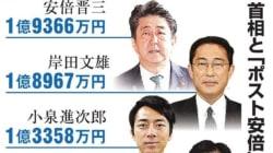 「ポスト安倍」6人、全員が収入アップ うち4人が1億円突破