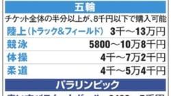 東京五輪 開閉会式のチケットは2500円~30万円 最高額の競技は?
