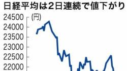 日経平均、3月下旬以来の安値水準 2日連続下落