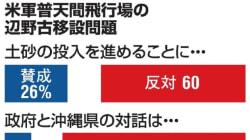 辺野古へ土砂投入、60%が「反対」 朝日新聞の世論調査