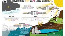 IPCC1.5度報告書発表:気温上昇1.5度における影響と達成の道筋