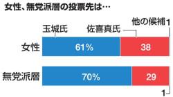 玉城デニー氏、無党派層の7割が支持。沖縄県知事選の出口調査