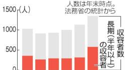 不法滞在の外国人、収容が長期化 半年以上が700人超