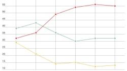 EXCLUSIF - La popularité de Macron se stabilise en
