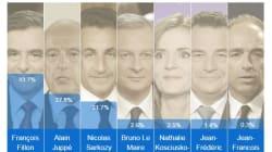 Les résultats du premier tour de la primaire de la droite en une image