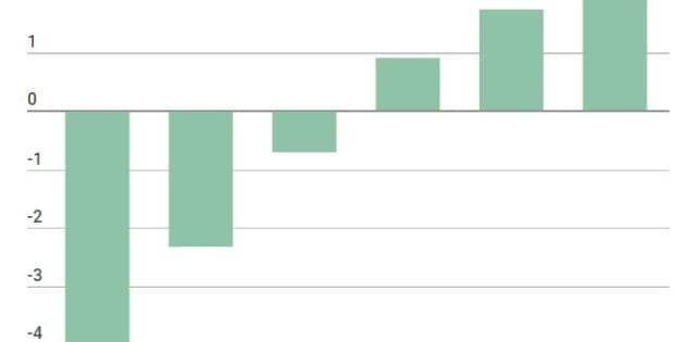 PSA va mieux, tellement mieux qu'il verse une prime record d'au moins 2400 euros par employé