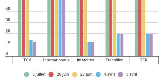 Encore quasiment aucun train dans le 64 vendredi et samedi — Grève SNCF