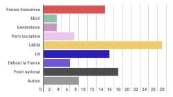 Un sondage place la liste LREM-MoDem largement en tête aux