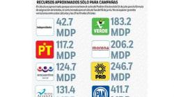 Prevén dar a independientes 42 mdp para campañas; en contraste, el PRI recibirá 544.7