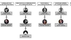 Steve Bannon et tous les autres proches de Trump à la Maison-Blanche qui ont dû revoir leur profil
