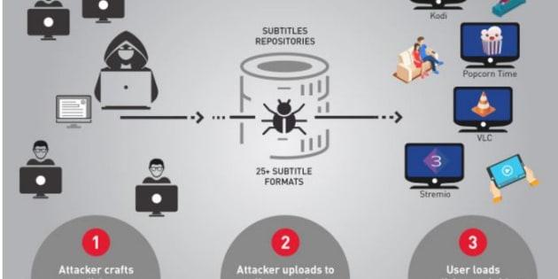 Attenti ai malware, ora sono nascosti nei sottotitoli
