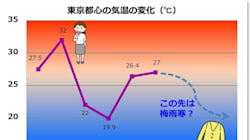【週末天気】都心は激しい気温差に注意