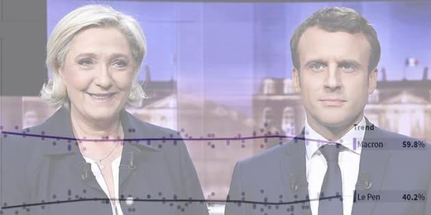 Notre compilateur de sondages exprime le léger effritement de Macron face à Le Pen.