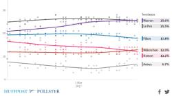 Macron en tête, Fillon décroche... Retrouvez toutes les tendances grâce à notre compilateur de