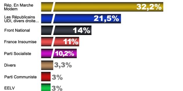 EN DIRECT. Résultats des législatives 2017: au 1er tour, le raz-de-marée se confirme pour En Marche!