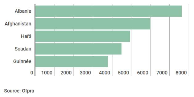 D'où viennent les demandeurs d'asile en France?