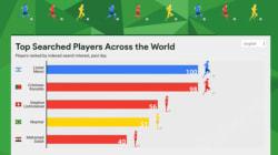 ¿Cómo saciar la sed del Mundial? Google tiene estas