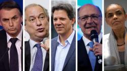 Datafolha: Bolsonaro, 26%, Ciro, 13%, Haddad, 13%, Alckmin, 9%, e Marina,