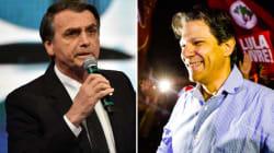 Diferença entre Bolsonaro e Haddad cai 6 pontos: 56% a