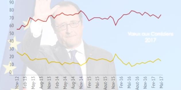 Hollande quitte l'Élysée avec une popularité qui replonge