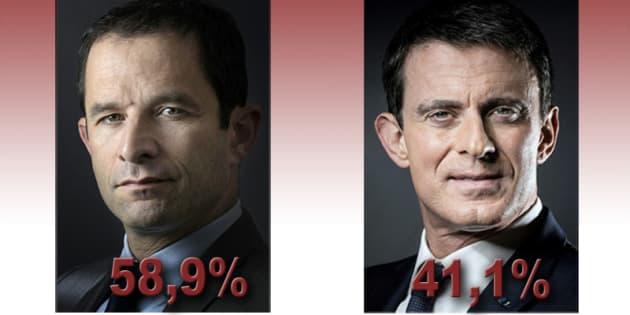 Résultats de la primaire de la gauche: Benoît Hamon large vainqueur face à Manuel Valls au second tour