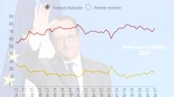 EXCLUSIF - Hollande quitte l'Élysée avec une popularité qui