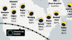 Découvrez le parcours et l'horaire de l'éclipse solaire prévue ce