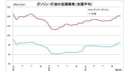 エネルギー版エンゲル係数が上昇~原油高に圧迫される地方の家計:基礎研レター