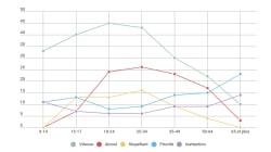Trois graphiques pour comprendre la baisse de la