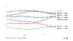 Le dernier point sur les sondages de la présidentielle avec notre