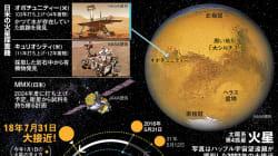 7月31日、火星が地球に大接近 「観察しやすいのは8月、9月」