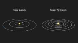 GoogleのAI、太陽系外の恒星系「ケプラー90」に新たな惑星を発見 史上初