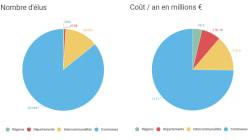 Macron veut aussi réduire le nombre d'élus locaux: au fait, combien