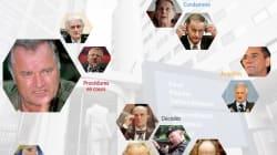 INFOGRAPHIE - RatkoMladic, le dernier grand accusé des guerres des