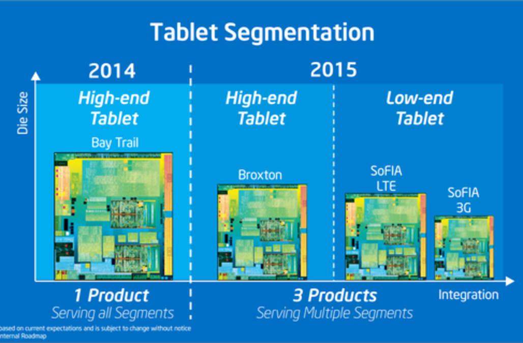 Intel's SoFIA Is Necessary - AOL Finance