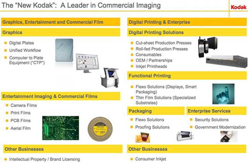 How Kodak Is Recovering From Bankruptcy - AOL Finance