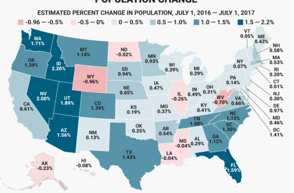 here s how much each us state s population grew or shrank in a year
