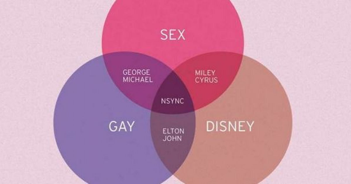 Venn Diagram Nsync Is Where Sex Disney And Gay Meet Huffpost Canada