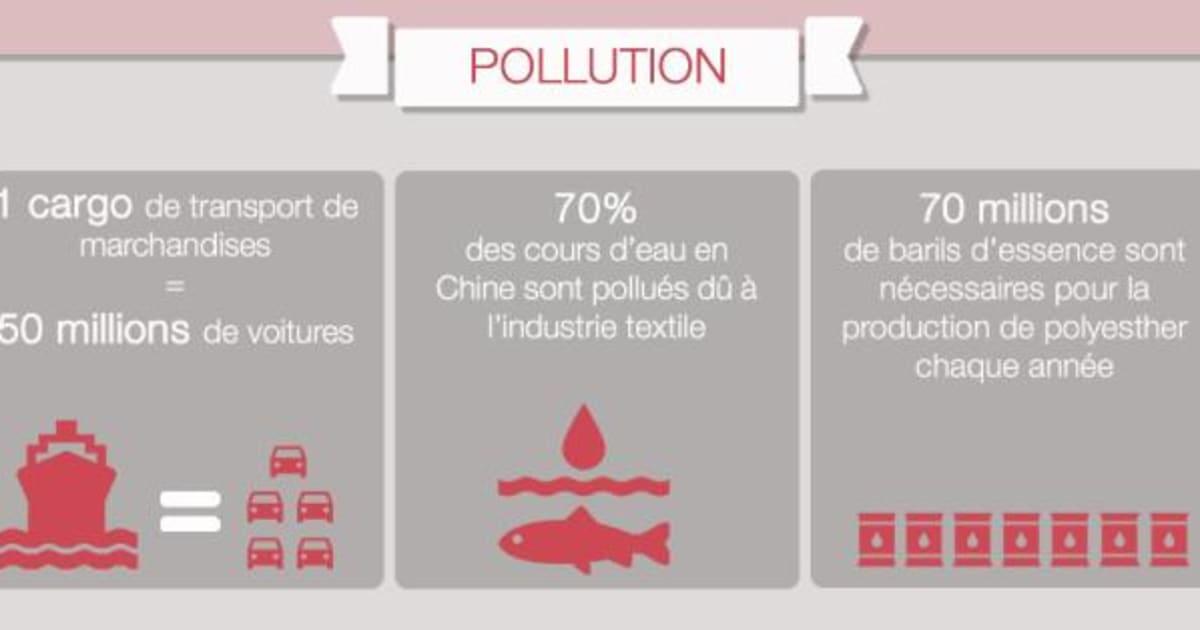 Quel Est L Impact De L Industrie Textile Sur L Environnement Le